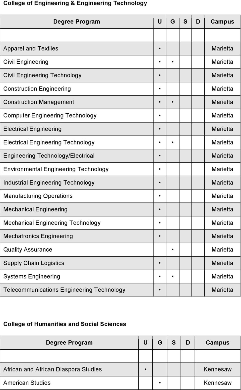 Engineering Technology Marietta Industrial Engineering Technology Marietta Manufacturing Operations Marietta Mechanical Engineering Marietta Mechanical Engineering Technology Marietta Mechatronics