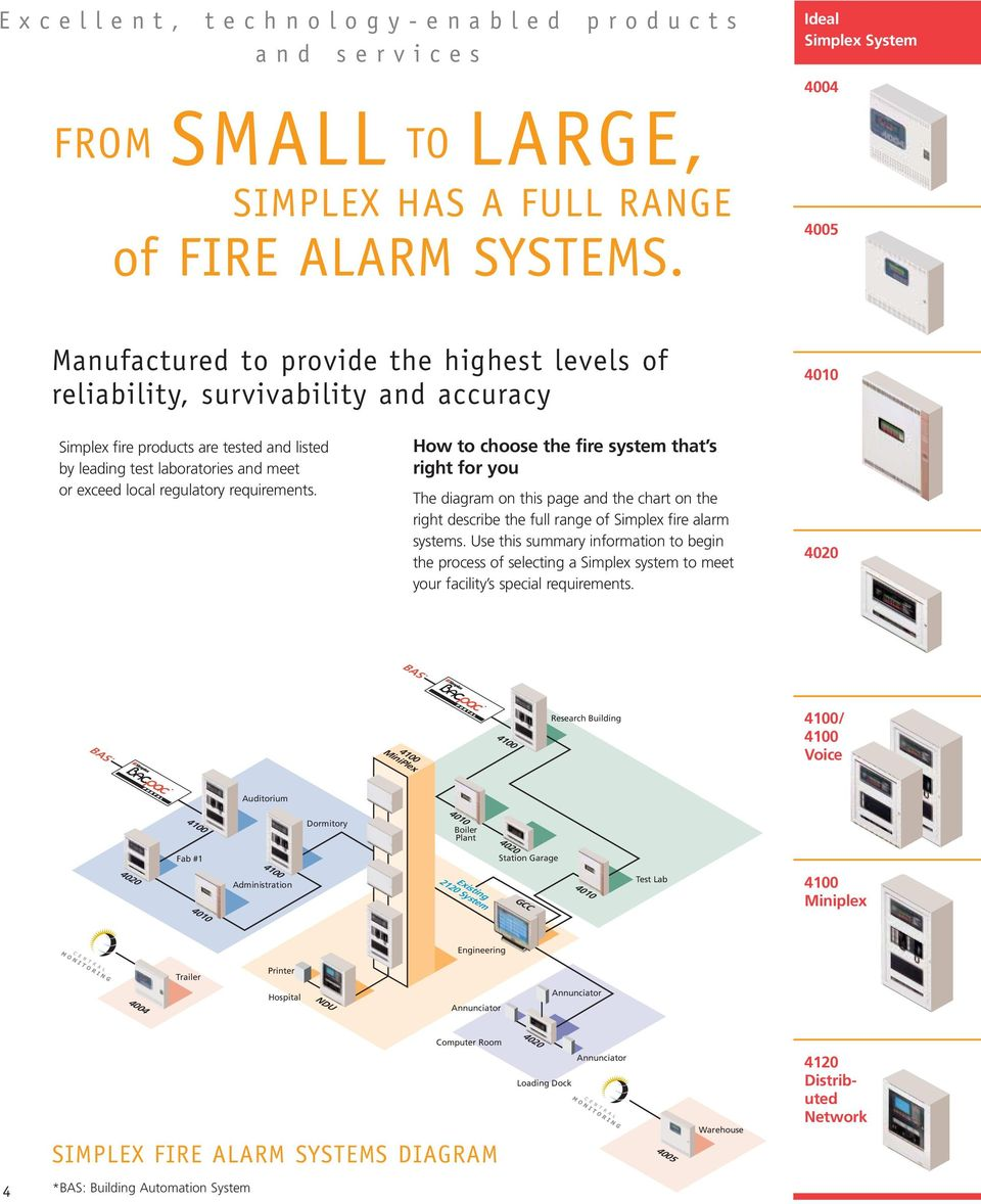 regulatory requirements. How to choose the fire system that s right for you The diagram on this page and the chart on the right describe the full range of Simplex fire alarm systems.