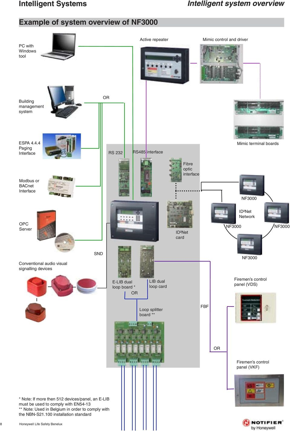 4.4 Paging Interface RS 232 RS485 interface Mimic terminal boards Fibre optic interface Modbus or BACnet Interface NF3000 ID²Net Network OPC Server ID²Net card NF3000 NF3000