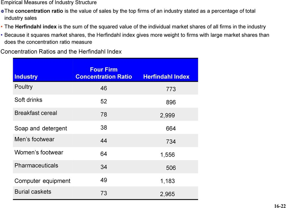 market shares than does the concentration ratio measure Concentration Ratios and the Herfindahl Index Industry Four Firm Concentration Ratio Herfindahl Index Poultry 46 773 Soft drinks