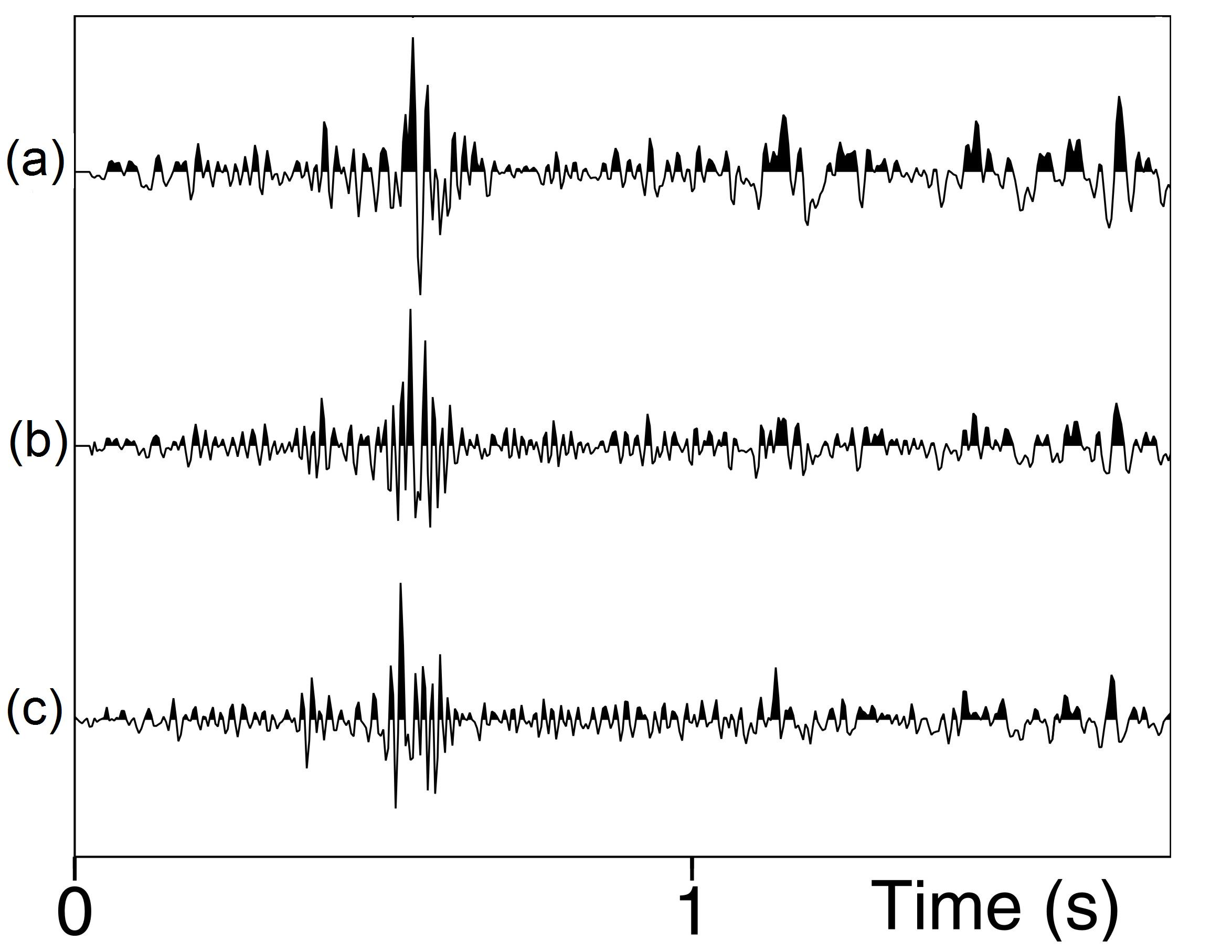 DESIGN OF MIXED PHASE INVERSE FILTERS 4 Figure 8: A real seismic trace in (a), result of minimum-phase deconvolution in (b) and the mixed-phase deconvolution in (c).