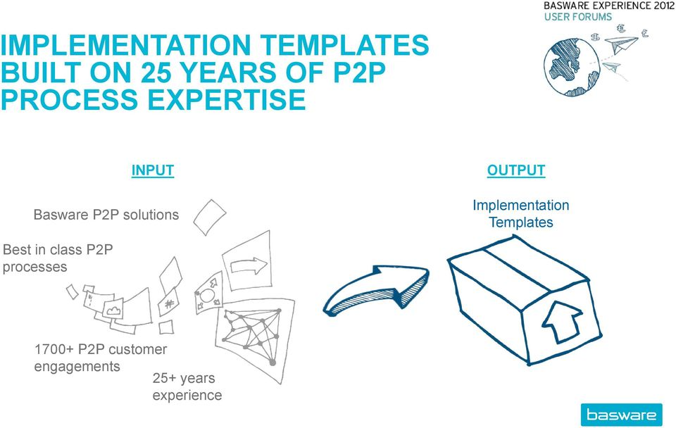 OUTPUT Implementation Templates Best in class P2P