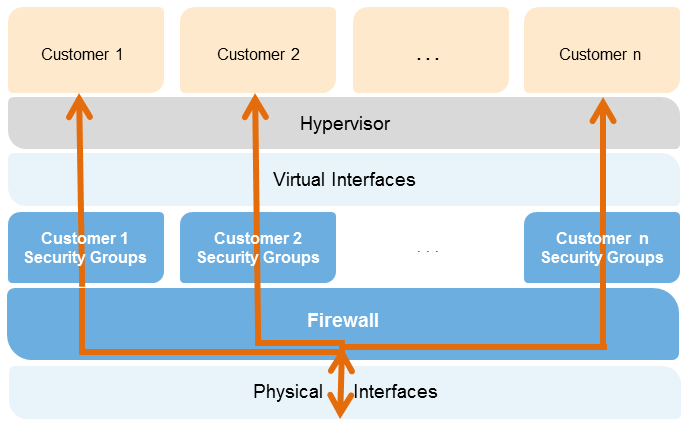 Figure 3: Amazon EC2 Multiple Layers of Security Host Operating System: Administrators with a business need to access the management plane are required to use multifactor authentication to gain