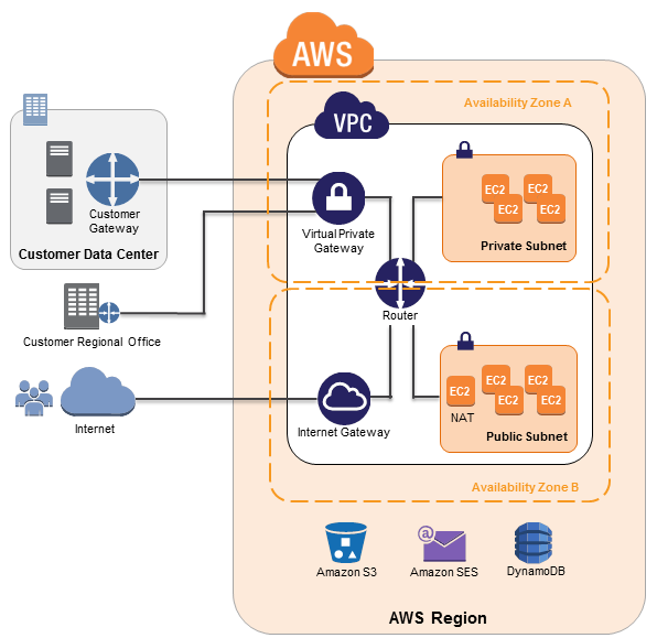 Figure 5: Amazon VPC Network Architecture Network Access Control Lists: To add a further layer of security within Amazon VPC, you can configure network ACLs.