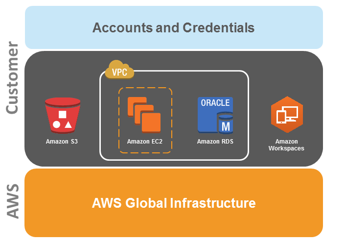 Introduction Amazon Web Services (AWS) delivers a scalable cloud computing platform with high availability and dependability, providing the tools that enable customers to run a wide range of