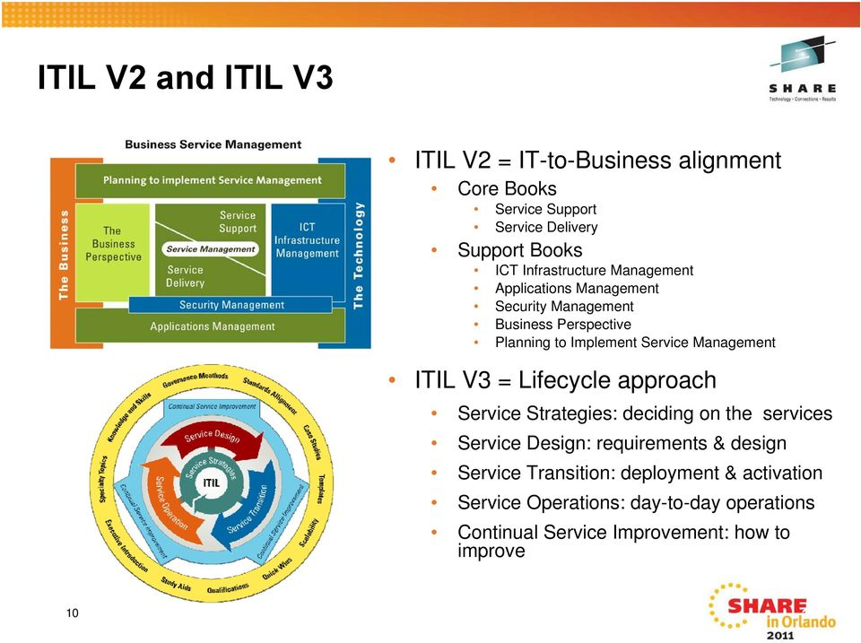 Management ITIL V3 = Lifecycle approach Service Strategies: deciding on the services Service Design: requirements & design