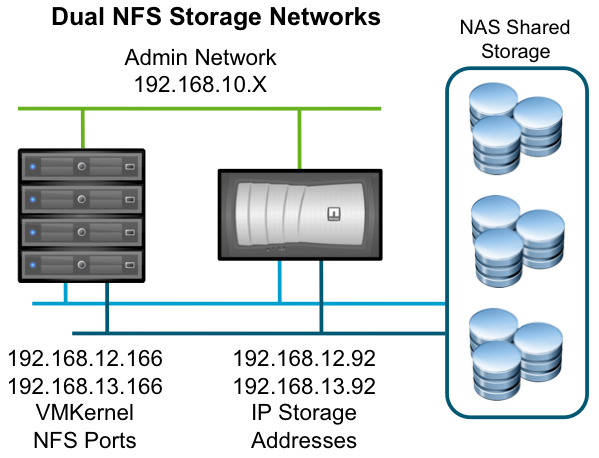 vsphere Storage Best Practices. NetApp recommends using the NetApp Virtual Storage Console (VSC) to provision datastores as described in TR-3749: NetApp Storage Best Practices for VMware vsphere.