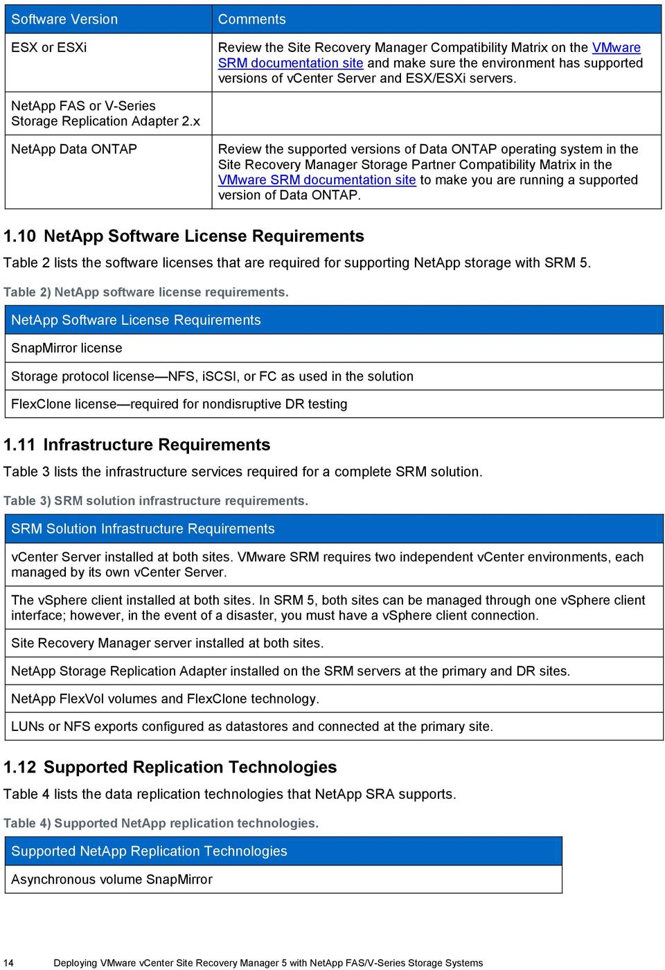 x NetApp Data ONTAP Review the supported versions of Data ONTAP operating system in the Site Recovery Manager Storage Partner Compatibility Matrix in the VMware SRM documentation site to make you are