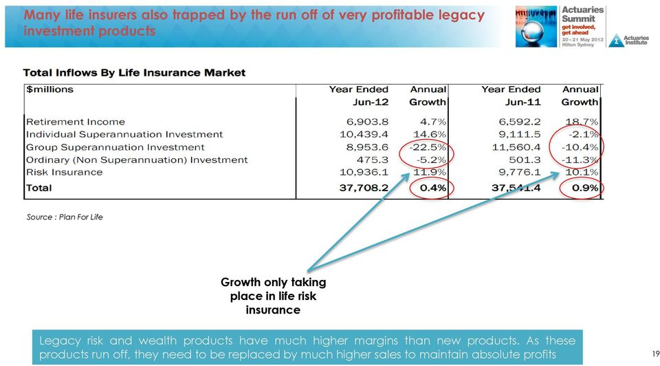 risk and wealth products have much higher margins than new products.