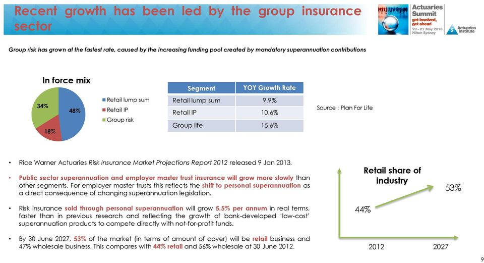6% Source : Plan For Life Rice Warner Actuaries Risk Insurance Market Projections Report 2012 released 9 Jan 2013.