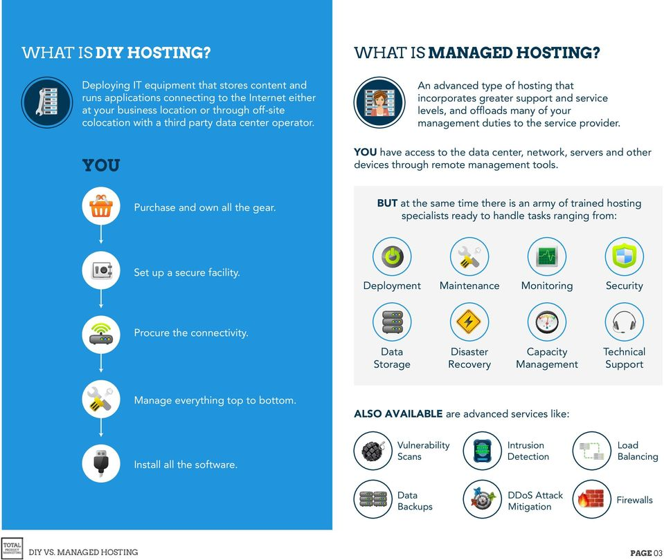 YOU WHAT IS MANAGED HOSTING? An advanced type of hosting that incorporates greater support and service levels, and offloads many of your management duties to the service provider.