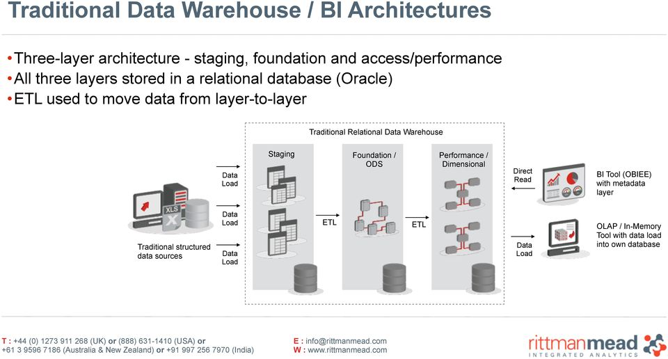 Data Warehouse Data Load Staging Foundation / ODS Performance / Dimensional Direct Read BI Tool (OBIEE) with metadata