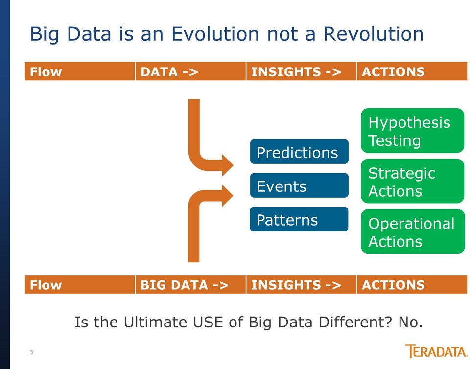 Strategic Actions Operational Actions Flow BIG DATA ->