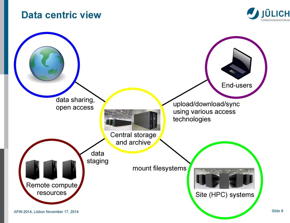 Central storage and archive data staging Remote