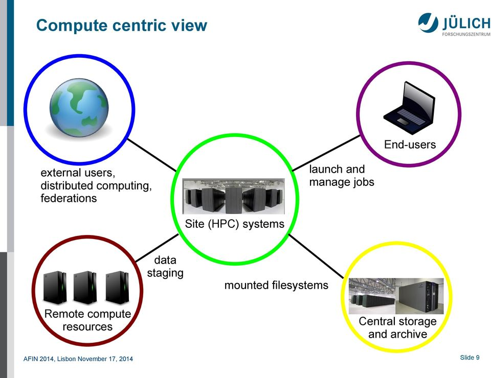 Site (HPC) systems data staging Remote compute