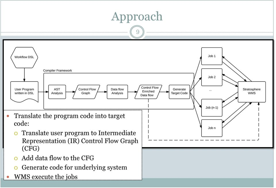 (IR) Control Flow Graph (CFG) Add data flow to the CFG