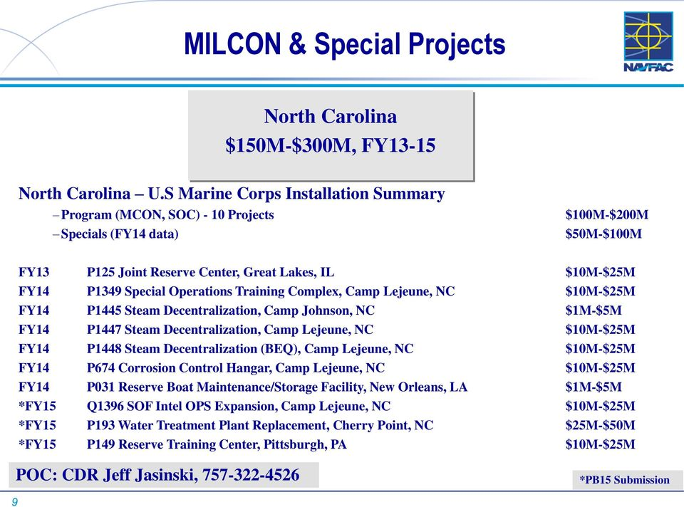 Operations Training Complex, Camp Lejeune, NC $10M-$25M FY14 P1445 Steam Decentralization, Camp Johnson, NC $1M-$5M FY14 P1447 Steam Decentralization, Camp Lejeune, NC $10M-$25M FY14 P1448 Steam