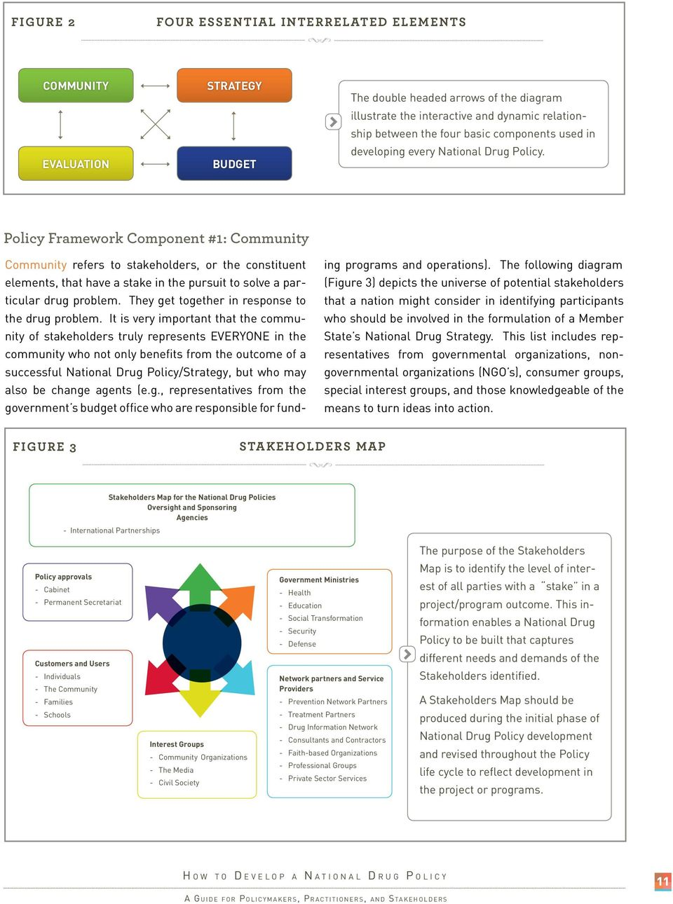 Policy Framework Component #1: Community Community refers to stakeholders, or the constituent elements, that have a stake in the pursuit to solve a particular drug problem.