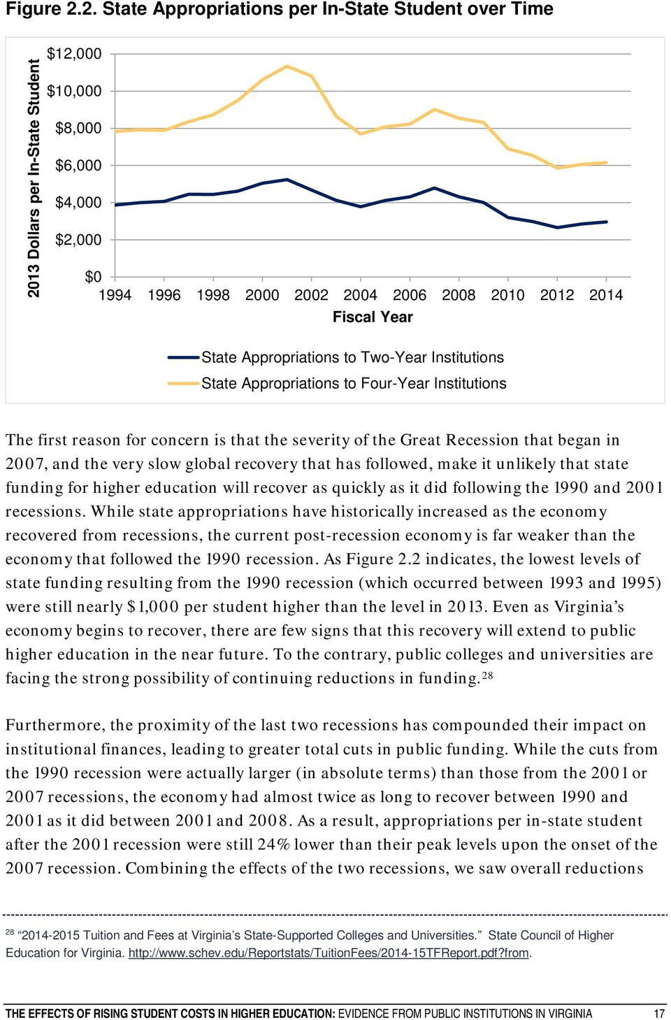Year State Appropriations to Two-Year Institutions State Appropriations to Four-Year Institutions The first reason for concern is that the severity of the Great Recession that began in 2007, and the