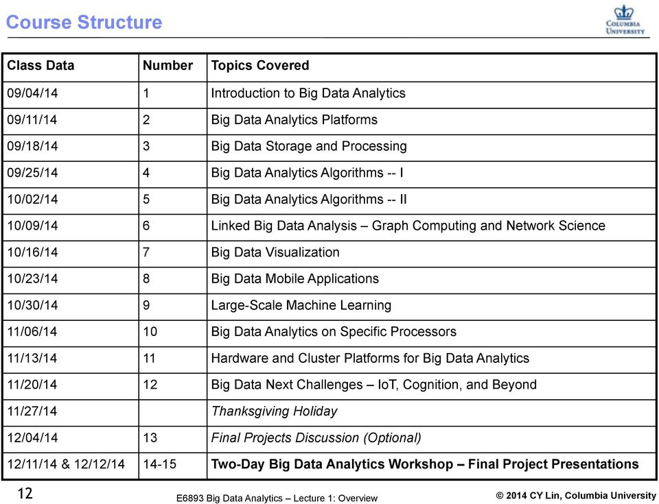 Mobile Applications 10/30/14 9 Large-Scale Machine Learning 11/06/14 10 Big Data Analytics on Specific Processors 11/13/14 11 Hardware and Cluster Platforms for Big Data Analytics 11/20/14 12 Big
