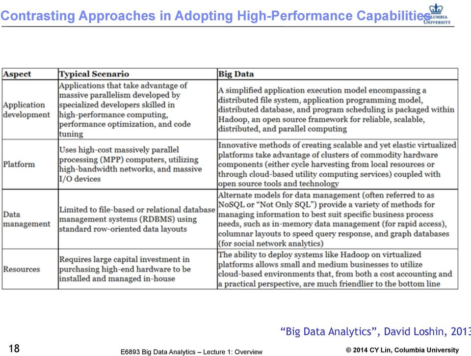 Capabilities 18 Big Data