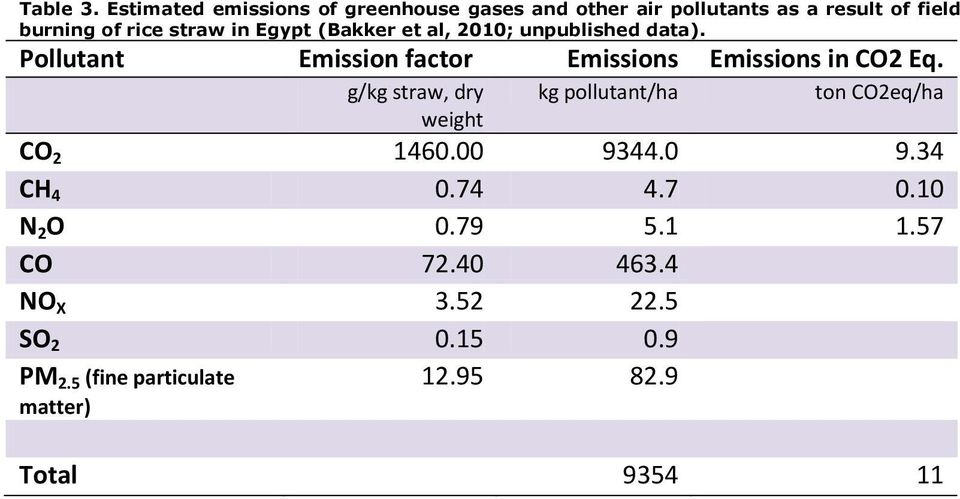 in Egypt (Bakker et al, 2010; unpublished data). Pollutant Emission factor Emissions Emissions in CO2 Eq.