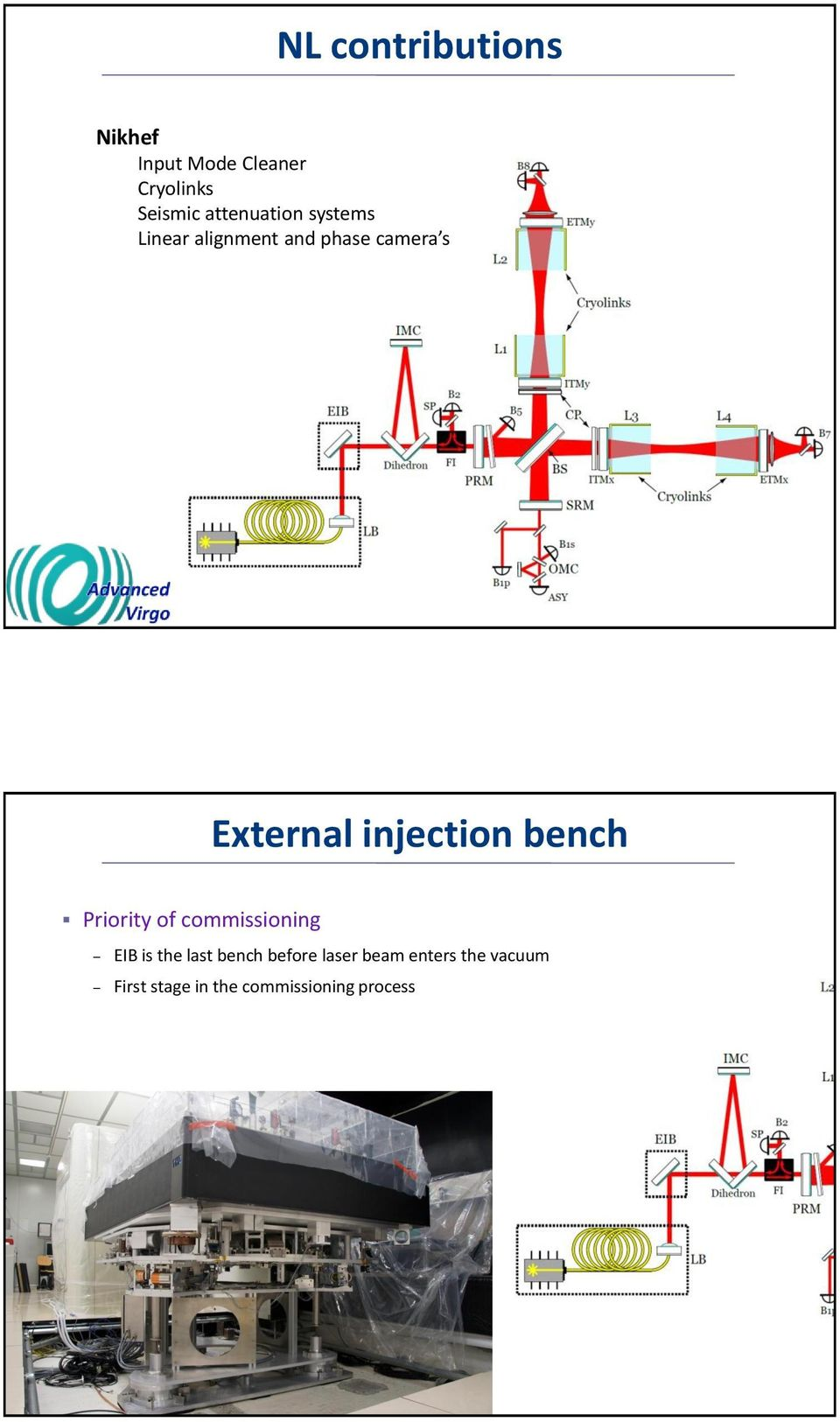 injection bench Priority of commissioning EIB is the last bench