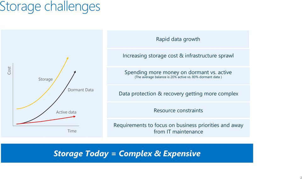 80% dormant data ) Dormant Data Data protection & recovery getting more complex Active data Resource