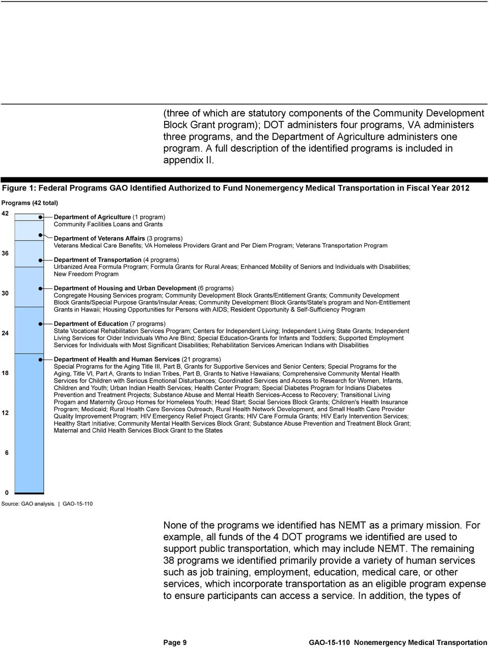 Figure 1: Federal Programs GAO Identified Authorized to Fund Nonemergency Medical Transportation in Fiscal Year 2012 None of the programs we identified has NEMT as a primary mission.