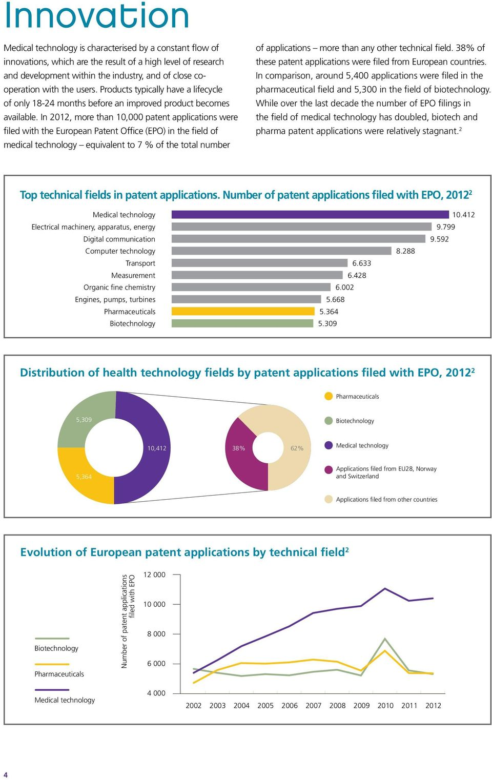 In 2012, more than 10,000 patent applications were filed with the European Patent Office (EPO) in the field of medical technology equivalent to 7 % of the total number of applications more than any