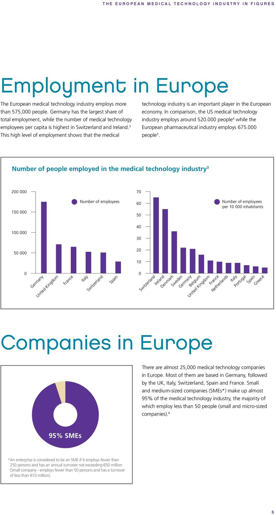 000 people 4 while the employees per capita is highest in Switzerland and Ireland. 3 European pharmaceutical industry employs 675.000 This high level of employment shows that the medical people 5.