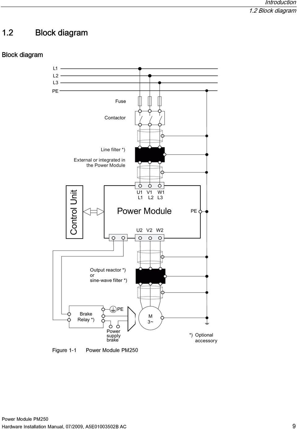 Sinamics g120 power module pm250 hardware installation manual 07 figure 1 1 hardware installation asfbconference2016 Image collections