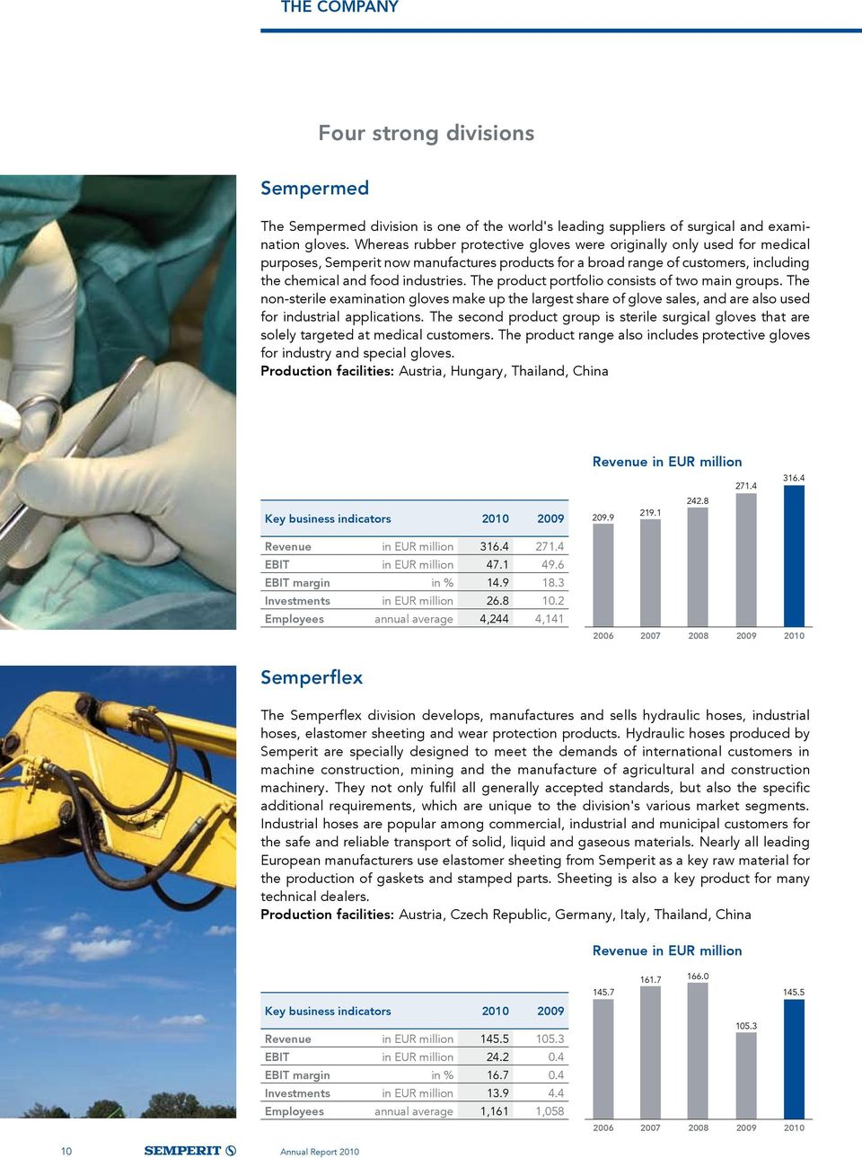 The product portfolio consists of two main groups. The non-sterile examination gloves make up the largest share of glove sales, and are also used for industrial applications.