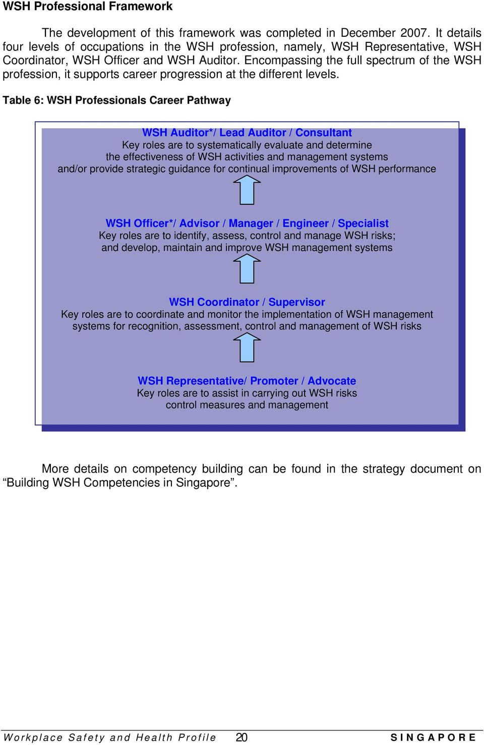 Encompassing the full spectrum of the WSH profession, it supports career progression at the different levels.