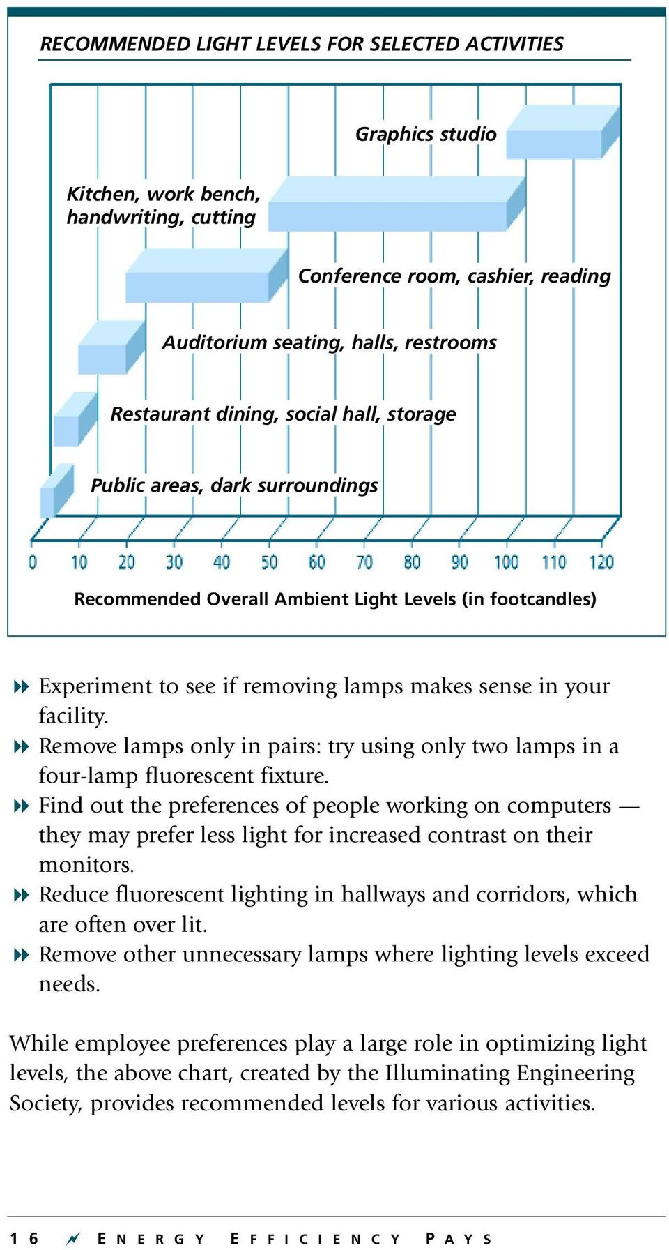 8 Remove lamps only in pairs: try using only two lamps in a four-lamp fluorescent fixture.
