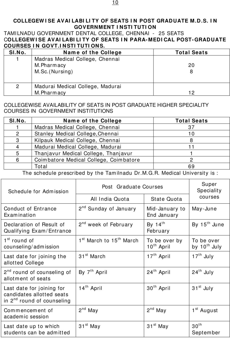 Pharmacy 12 COLLEGEWI SE AVAILABILITY OF SEATS IN POST GRADUATE HIGHER SPECIALITY COURSES IN GOVERNMENT INSTITUTIONS Sl.No.