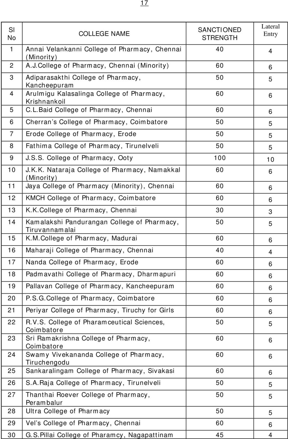 Baid College of Pharmacy, Chennai 60 6 6 Cherran s College of Pharmacy, Coimbatore 50 5 7 Erode College of Pharmacy, Erode 50 5 8 Fathima College of Pharmacy, Tirunelveli 50 5 Lateral Entry 9 J.S.