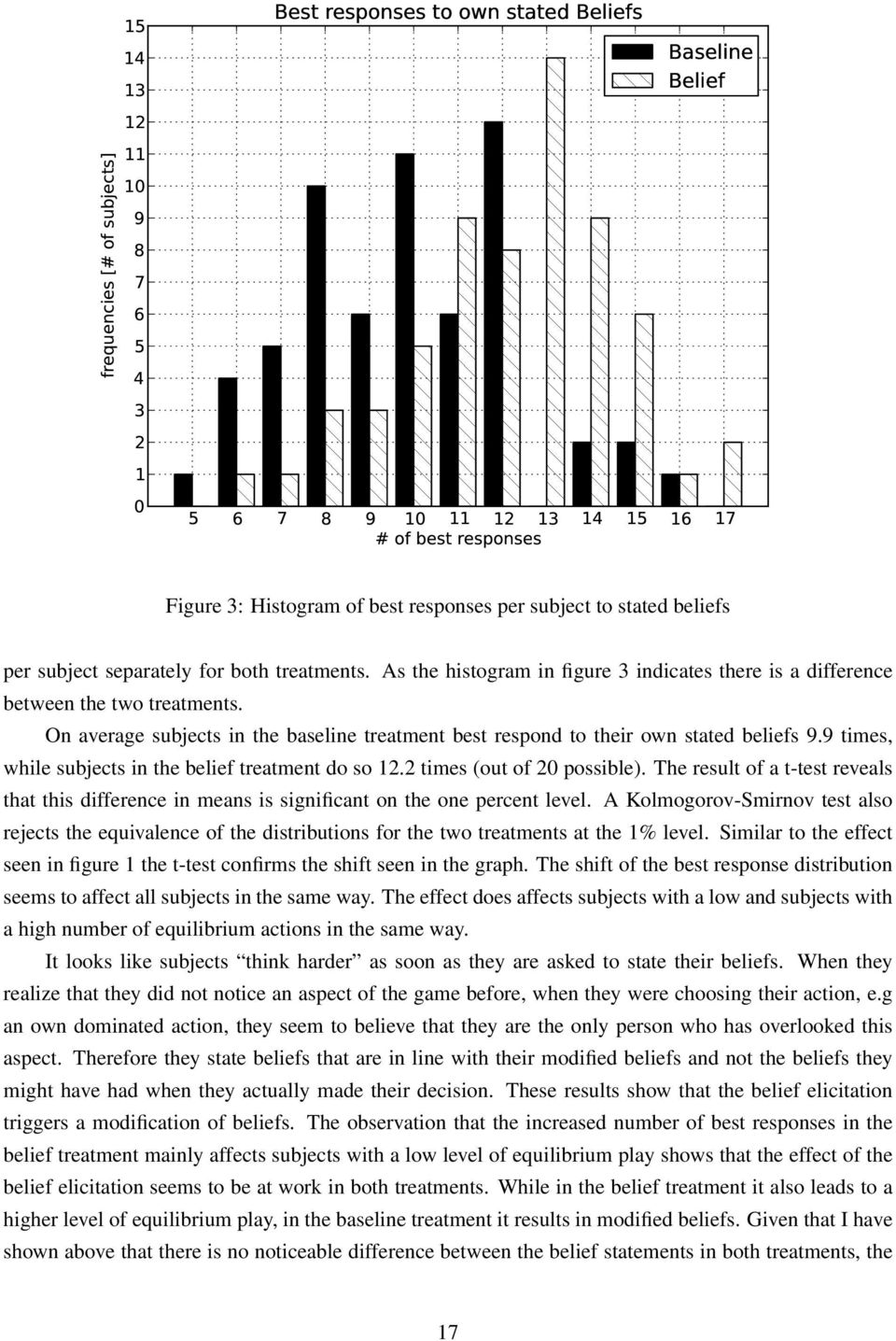 On average subjects in the baseline treatment best respond to their own stated beliefs 9.9 times, while subjects in the belief treatment do so 12.2 times (out of 20 possible).