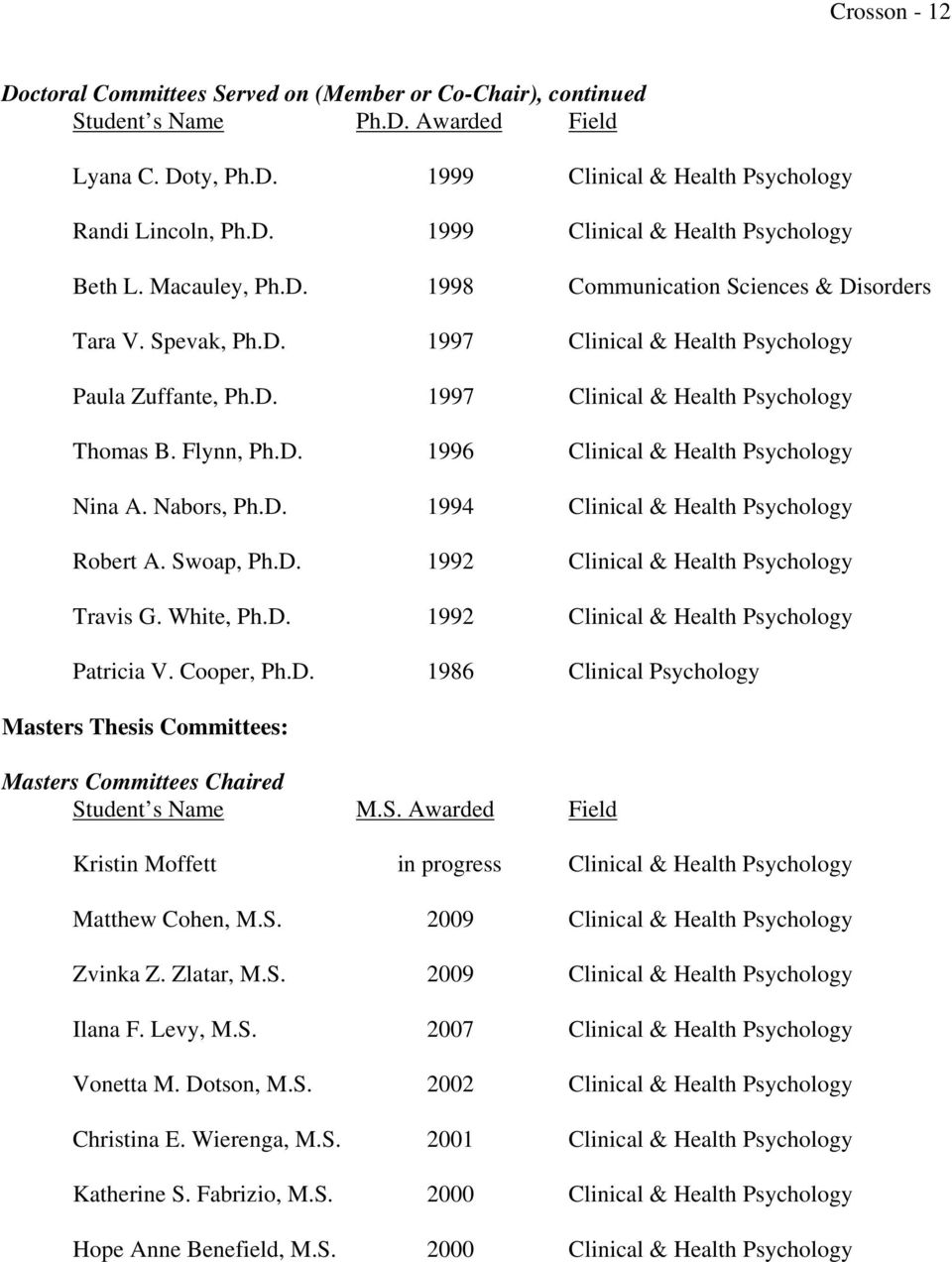Nabors, Ph.D. 1994 Clinical & Health Psychology Robert A. Swoap, Ph.D. 1992 Clinical & Health Psychology Travis G. White, Ph.D. 1992 Clinical & Health Psychology Patricia V. Cooper, Ph.D. 1986 Clinical Psychology Masters Thesis Committees: Masters Committees Chaired Student s Name M.