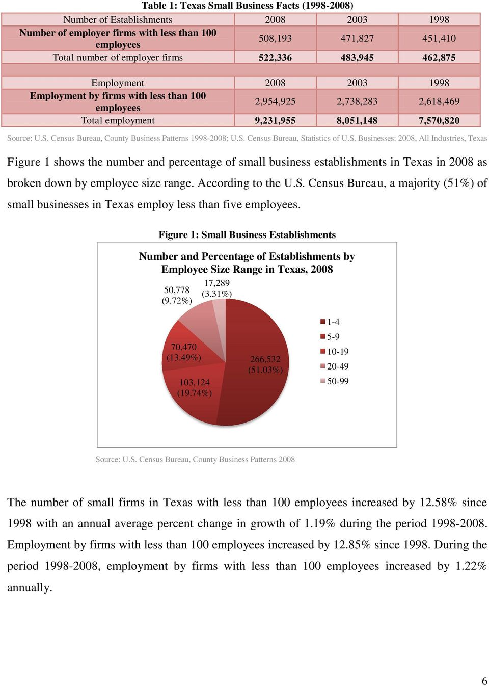 urce: U.S. Census Bureau, County Business Patterns 1998-2008; U.S. Census Bureau, Statistics of U.S. Businesses: 2008, All Industries, Texas Figure 1 shows the number and percentage of small business establishments in Texas in 2008 as broken down by employee size range.