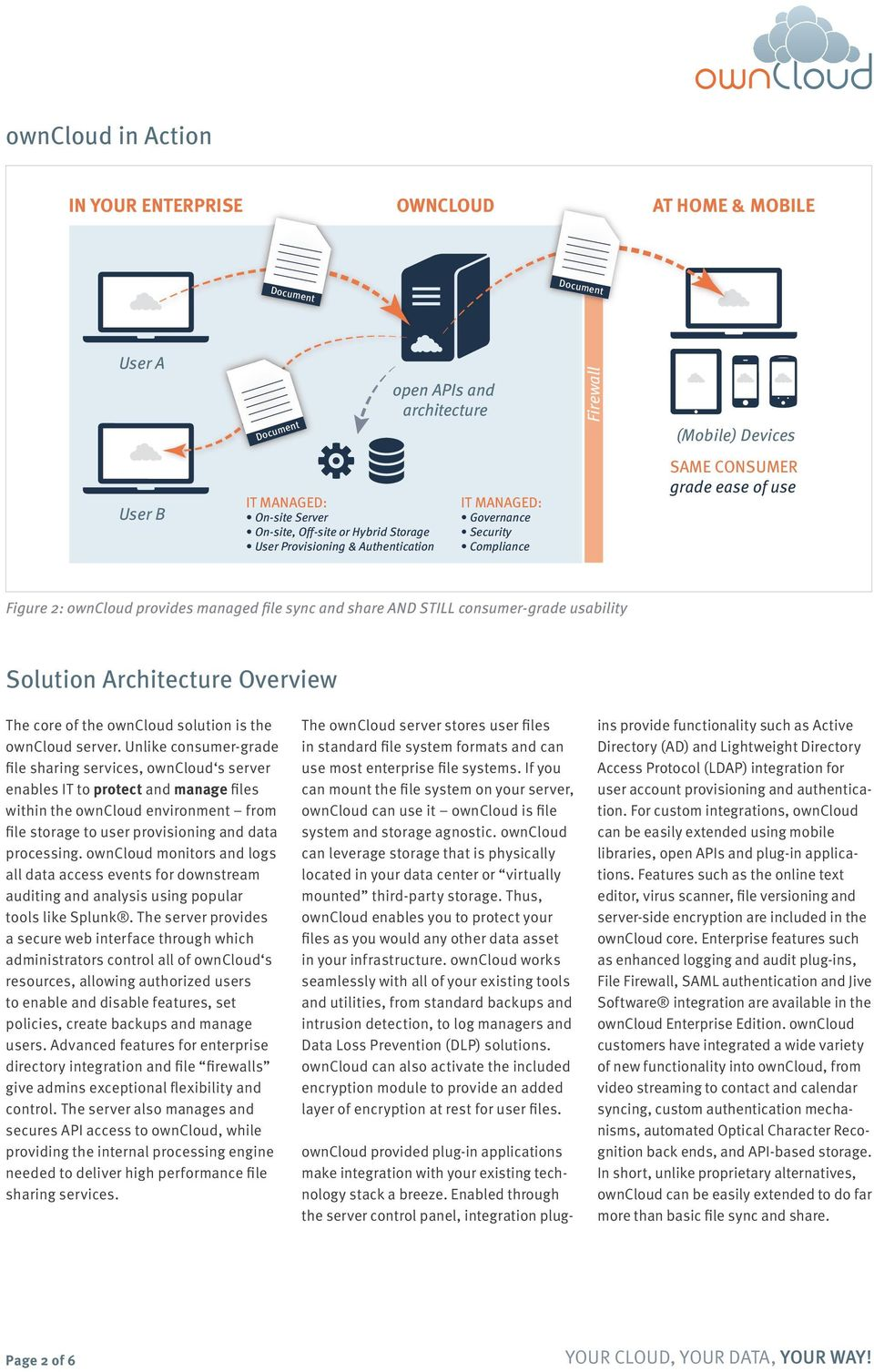 Solution Architecture Overview The core of the owncloud solution is the owncloud server.