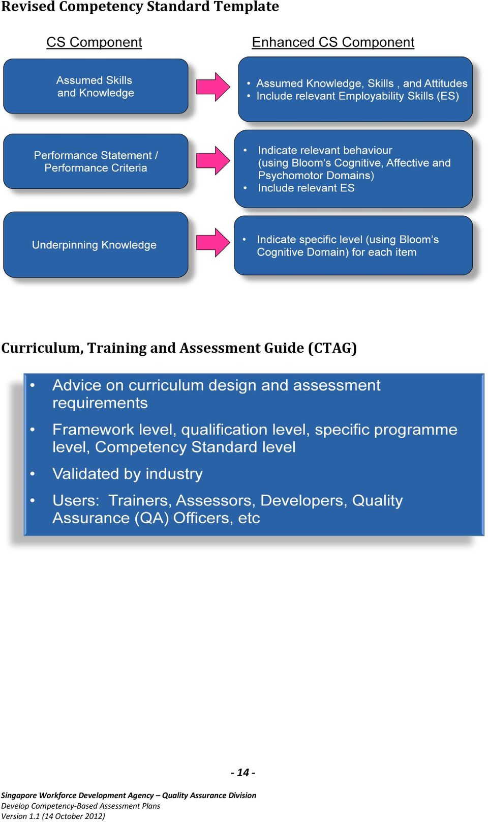 Curriculum, Training