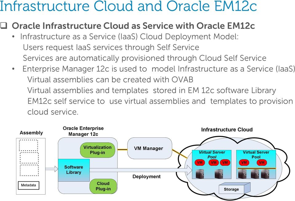 created with OVAB Virtual assemblies and templates stored in EM 12c software Library EM12c self service to use virtual assemblies and templates to provision cloud service.