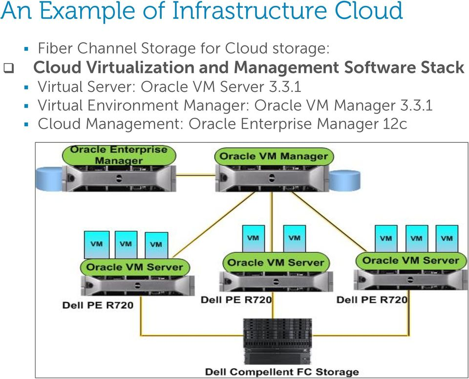 Virtual Server: Oracle VM Server 3.