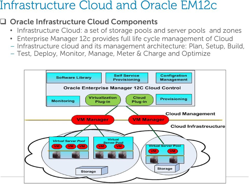 Manager 12c provides full life cycle management of Cloud Infrastructure cloud and its