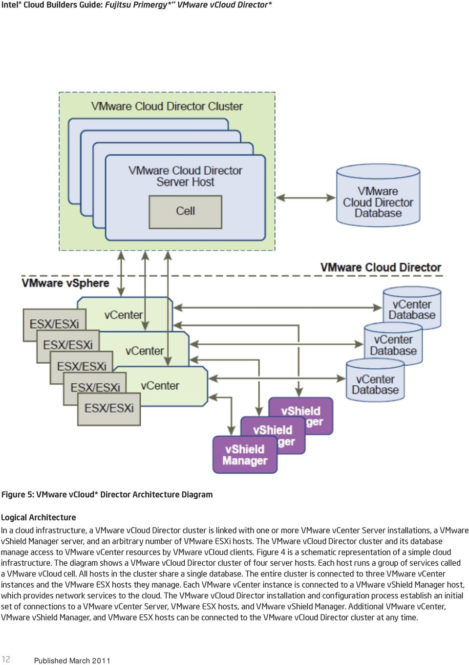 Figure 4 is a schematic representation of a simple cloud infrastructure. The diagram shows a VMware vcloud Director cluster of four server hosts.