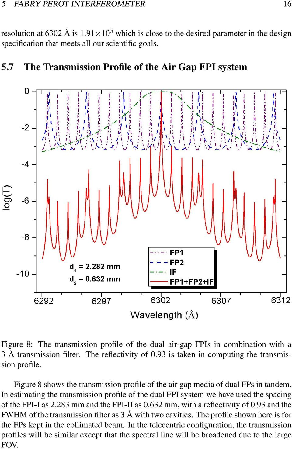 7 The Transmission Profile of the Air Gap FPI system Figure 8: The transmission profile of the dual air-gap FPIs in combination with a 3 Å transmission filter. The reflectivity of 0.
