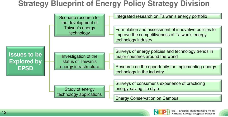 of Taiwan s energy technology industry Surveys of energy policies and technology trends in major countries around the world Research on the opportunity for implementing