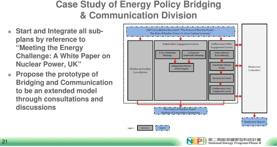 White Paper on Nuclear Power, UK Propose the prototype of Bridging and