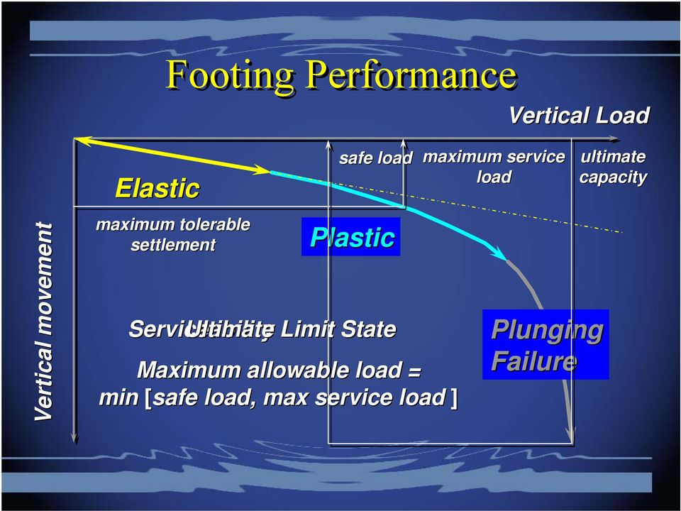 Ultimate Limit State Maximum allowable load = min [safe load,
